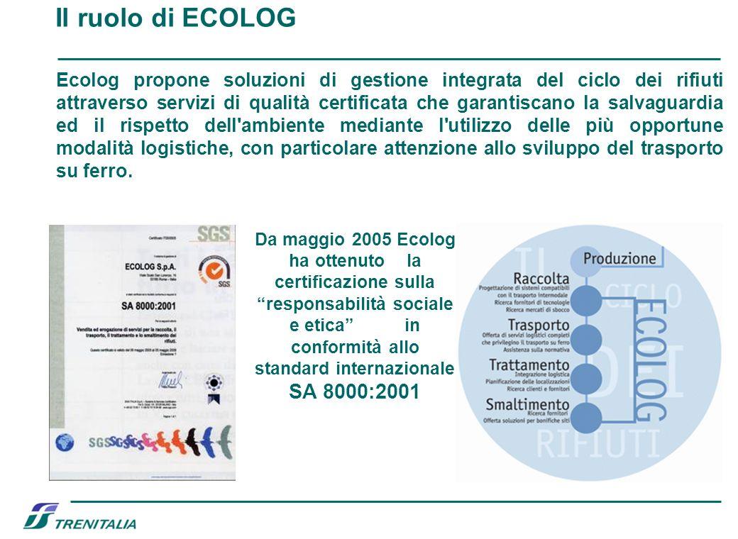 Il ruolo di ECOLOG Da maggio 2005 Ecolog ha ottenuto la certificazione sulla responsabilità sociale e etica in conformità allo standard internazionale