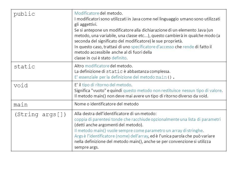 public Modificatore del metodo. I modificatori sono utilizzati in Java come nel linguaggio umano sono utilizzati gli aggettivi. Se si antepone un modi