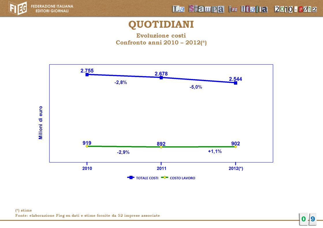 QUOTIDIANI Evoluzione costi Confronto anni 2010 – 2012(*) 09 -2,8% -5,0% Milioni di euro -2,9% +1,1% Milioni di euro (*) stime Fonte: elaborazione Fie