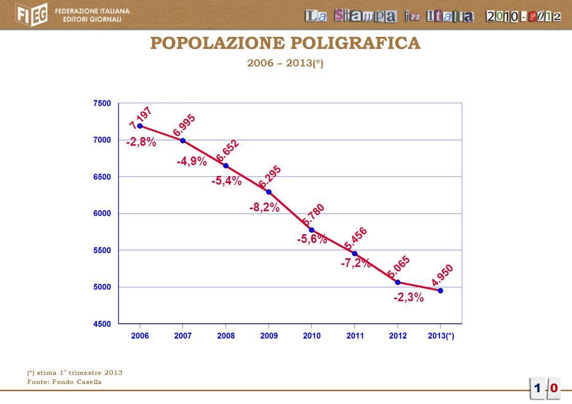 POPOLAZIONE POLIGRAFICA 2006 – 2013(*) 10 -2,8% -4,9% -5,4% -8,2% -5,6% -7,2% -2,3% (*) stima 1° trimestre 2013 Fonte: Fondo Casella