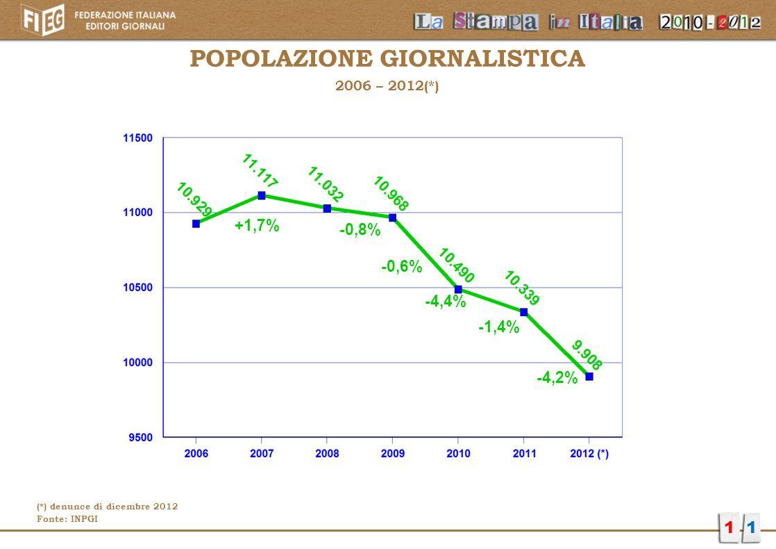 POPOLAZIONE GIORNALISTICA 2006 – 2012(*) 11 +1,7% -0,8% -0,6% -1,4% -4,2% -4,4% (*) denunce di dicembre 2012 Fonte: INPGI