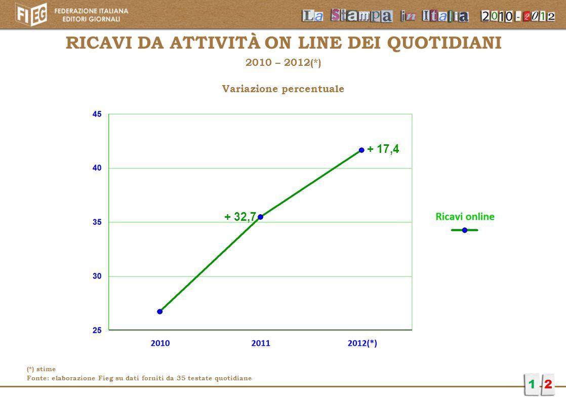 RICAVI DA ATTIVITÀ ON LINE DEI QUOTIDIANI 2010 – 2012(*) Variazione percentuale 12 + 32,7 + 17,4 (*) stime Fonte: elaborazione Fieg su dati forniti da