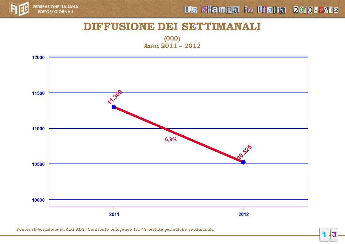 -6,9% DIFFUSIONE DEI SETTIMANALI (000) Anni 2011 – 2012 13 Fonte: elaborazione su dati ADS. Confronto omogeneo tra 48 testate periodiche settimanali.