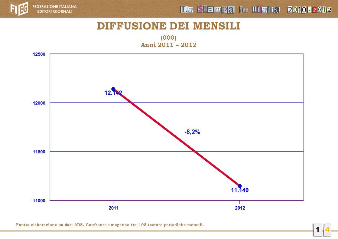 14 DIFFUSIONE DEI MENSILI (000) Anni 2011 – 2012 -8,2% Fonte: elaborazione su dati ADS. Confronto omogeneo tra 108 testate periodiche mensili.