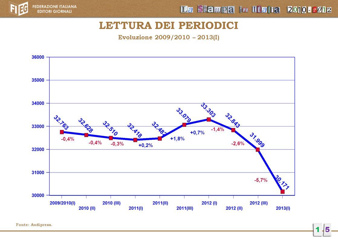 LETTURA DEI PERIODICI Evoluzione 2009/2010 – 2013(I) 15 -0,4% -0,3% +0,2% +1,8% +0,7% -1,4% -2,6% -5,7% Fonte: Audipress.