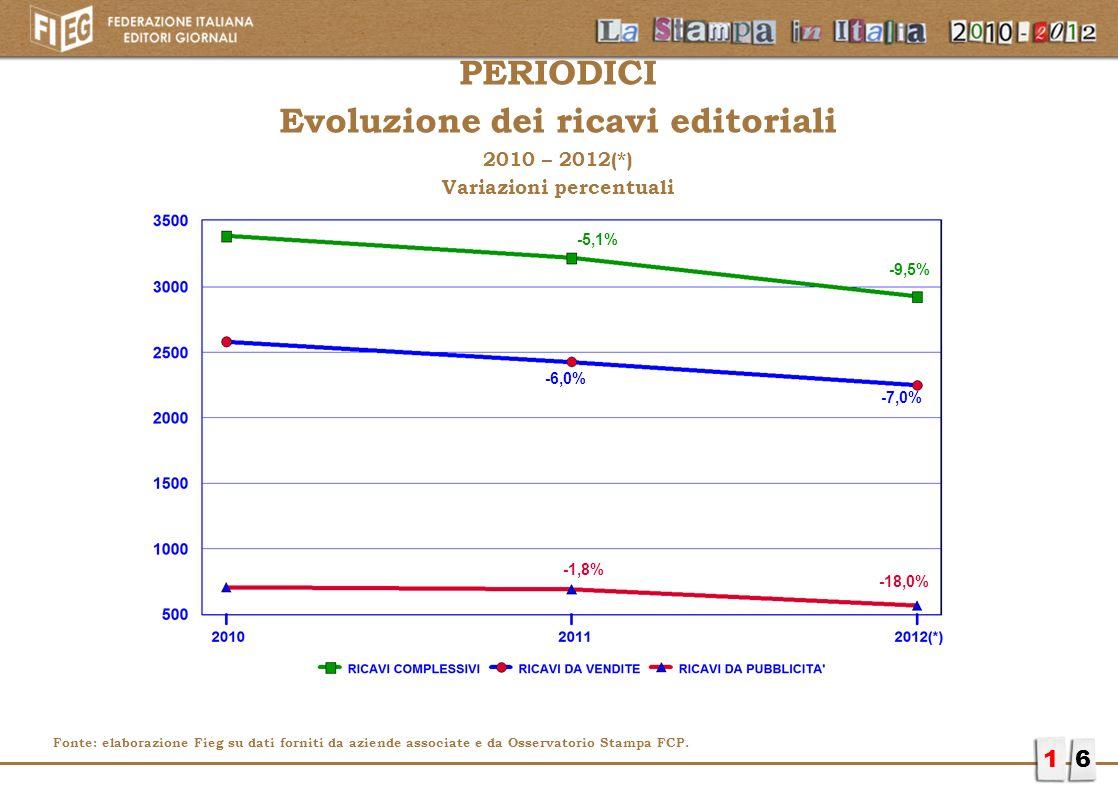 PERIODICI Evoluzione dei ricavi editoriali 2010 – 2012(*) Variazioni percentuali 16 -1,8% -5,1% -9,5% -6,0% -7,0% -18,0% Fonte: elaborazione Fieg su d
