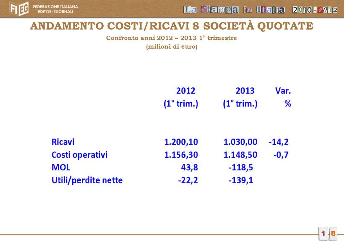 ANDAMENTO COSTI/RICAVI 8 SOCIETÀ QUOTATE Confronto anni 2012 – 2013 1° trimestre (milioni di euro) 18