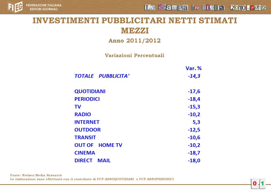 01 INVESTIMENTI PUBBLICITARI NETTI STIMATI MEZZI Anno 2011/2012 Variazioni Percentuali Fonte: Nielsen Media Research Le elaborazioni sono effettuate c