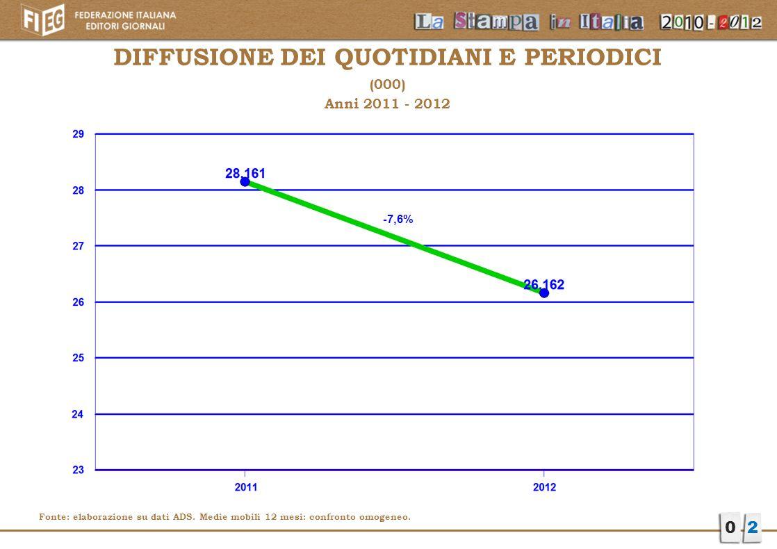 DIFFUSIONE DEI QUOTIDIANI E PERIODICI (000) Anni 2011 - 2012 02 Fonte: elaborazione su dati ADS. Medie mobili 12 mesi: confronto omogeneo. -7,6%