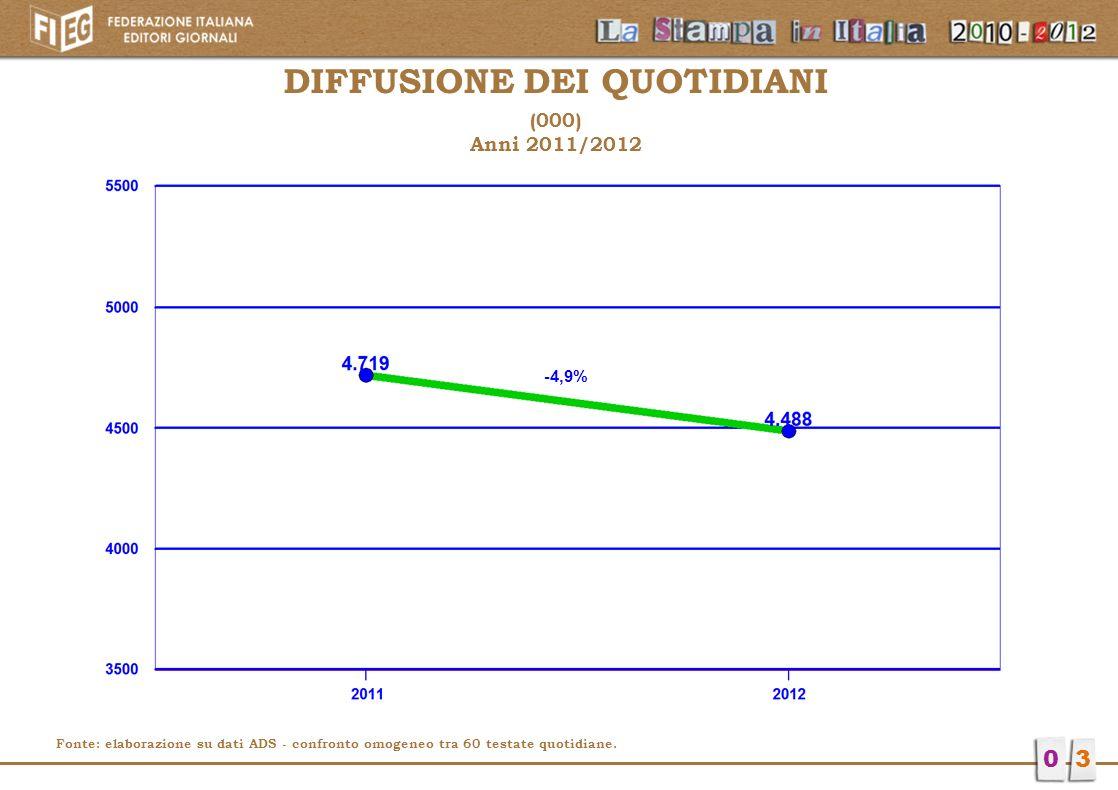 DIFFUSIONE DEI QUOTIDIANI (000) Anni 2011/2012 03 Fonte: elaborazione su dati ADS - confronto omogeneo tra 60 testate quotidiane. -4,9%