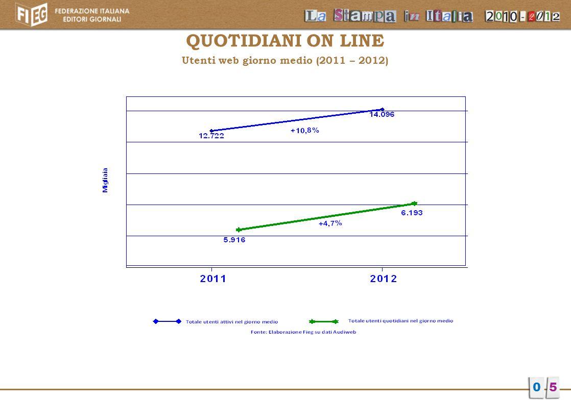 QUOTIDIANI ON LINE Utenti web giorno medio (2011 – 2012) 05