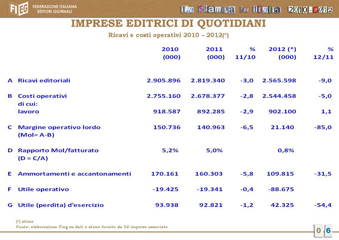 QUOTIDIANI Andamento costi/ricavi Confronto 2010-2012(*) 07 - 3,0 % -9,0% -2,8% -5,0% Milioni di euro (*) stime Fonte: elaborazione Fieg su dati e stime fornite da 52 imprese associate