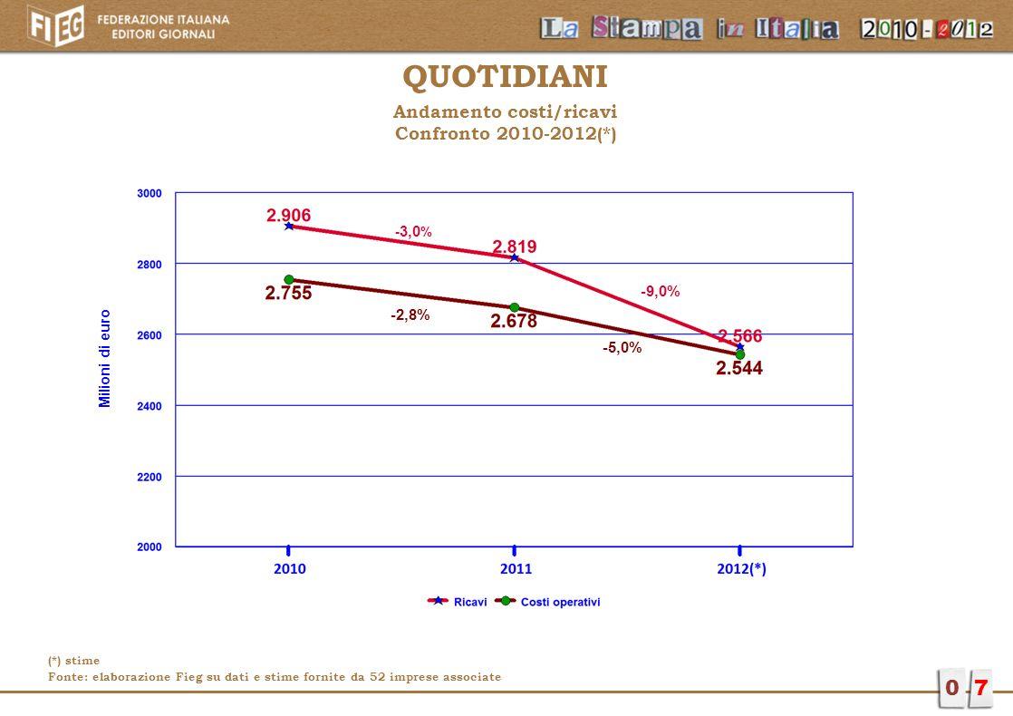 QUOTIDIANI Andamento costi/ricavi Confronto 2010-2012(*) 07 - 3,0 % -9,0% -2,8% -5,0% Milioni di euro (*) stime Fonte: elaborazione Fieg su dati e sti
