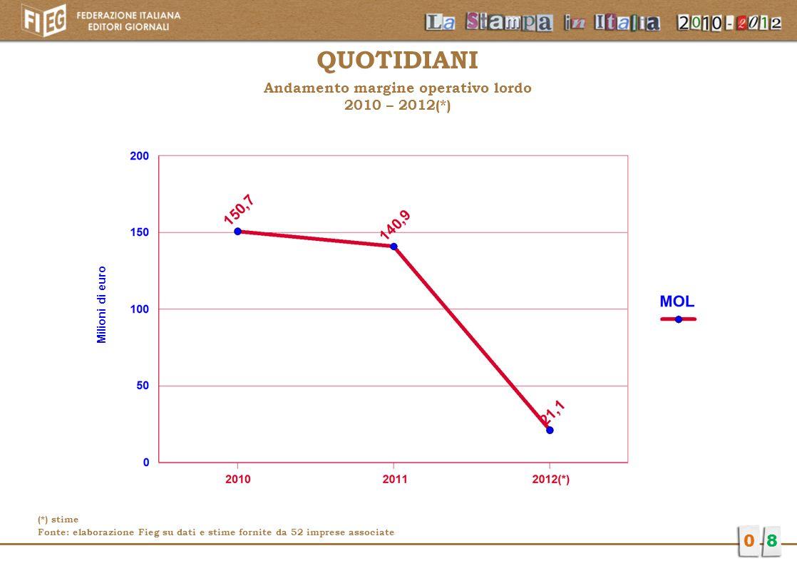 QUOTIDIANI Andamento margine operativo lordo 2010 – 2012(*) 08 Milioni di euro (*) stime Fonte: elaborazione Fieg su dati e stime fornite da 52 impres