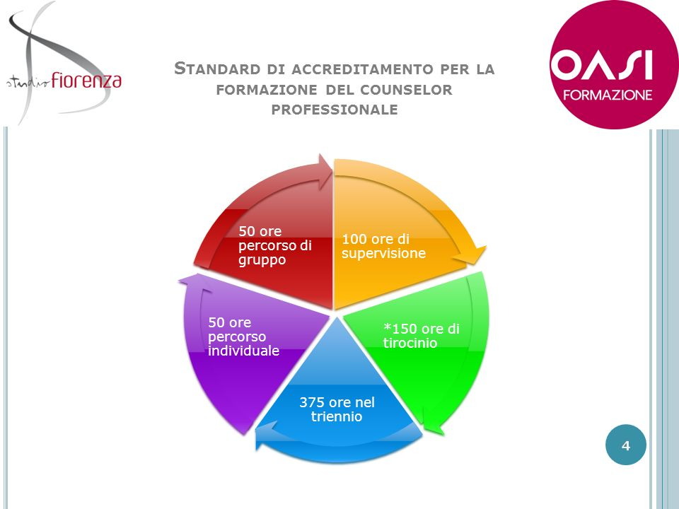 La scuola di counseling sistemico strategica organizzata da Oasi Formazione e Studio Fiorenza è accreditata dalla S.I.Co, dunque rispetta i criteri previsti per il rilascio del diploma che permette lesercizio della professione.