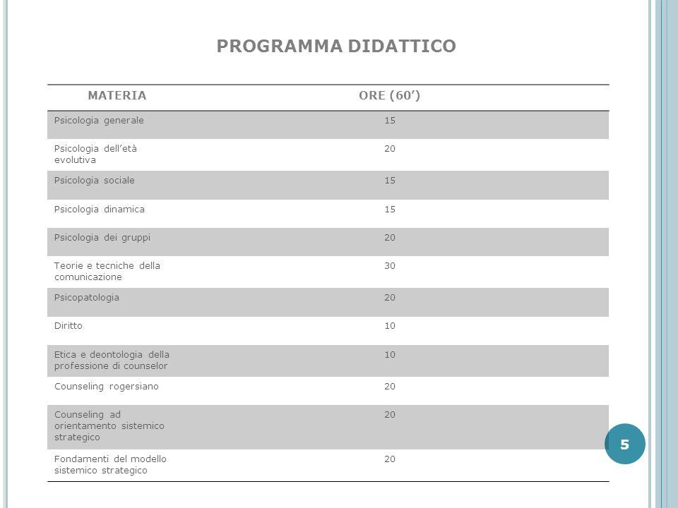 PROGRAMMA DIDATTICO MATERIAORE (60) Psicologia generale15 Psicologia delletà evolutiva 20 Psicologia sociale15 Psicologia dinamica15 Psicologia dei gr