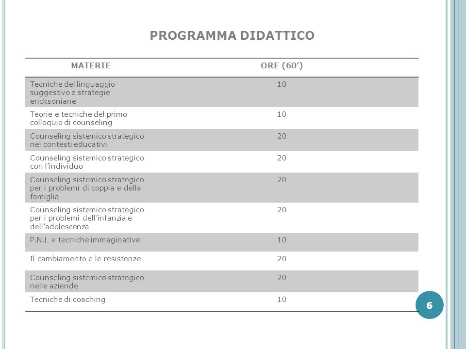 PROGRAMMA DIDATTICO MATERIEORE (60) Tecniche del linguaggio suggestivo e strategie ericksoniane 10 Teorie e tecniche del primo colloquio di counseling