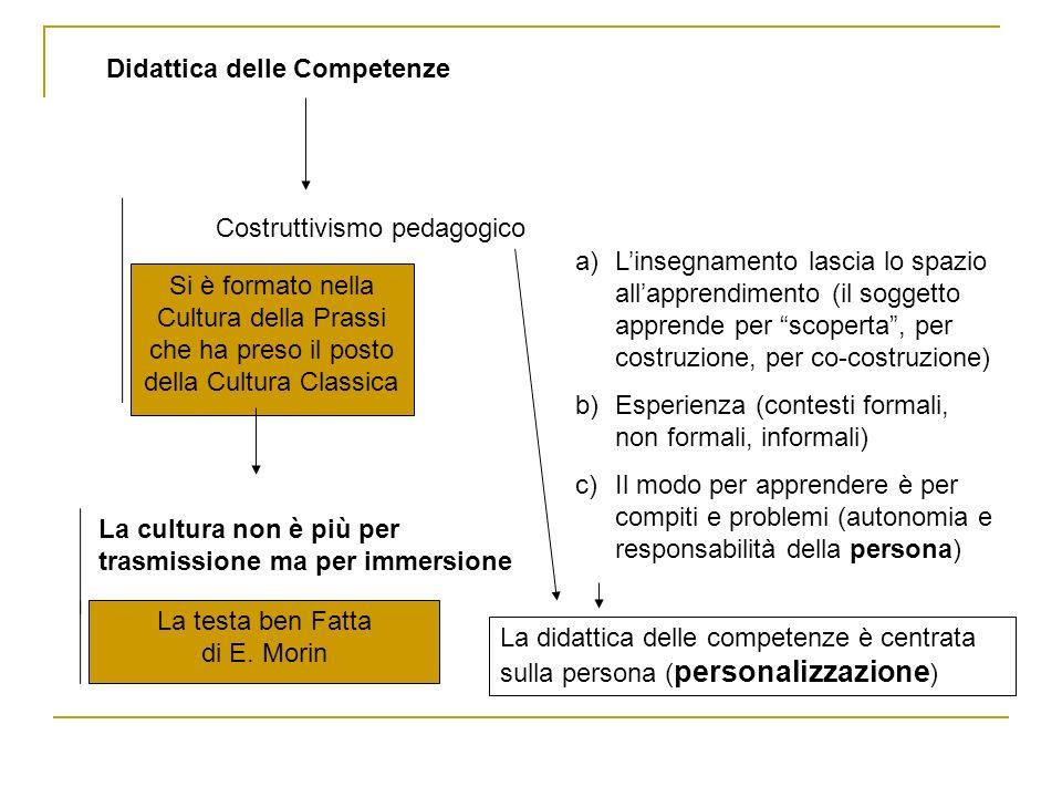 Didattica delle Competenze Costruttivismo pedagogico Si è formato nella Cultura della Prassi che ha preso il posto della Cultura Classica La cultura non è più per trasmissione ma per immersione La testa ben Fatta di E.