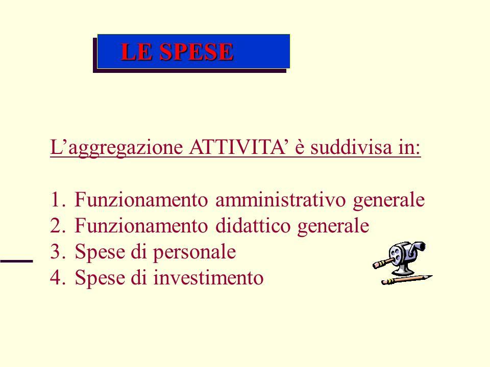 LE SPESE Laggregazione ATTIVITA è suddivisa in: 1.Funzionamento amministrativo generale 2.Funzionamento didattico generale 3.Spese di personale 4.Spes