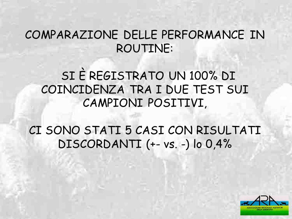 COMPARAZIONE DELLE PERFORMANCE IN ROUTINE: SI È REGISTRATO UN 100% DI COINCIDENZA TRA I DUE TEST SUI CAMPIONI POSITIVI, CI SONO STATI 5 CASI CON RISUL