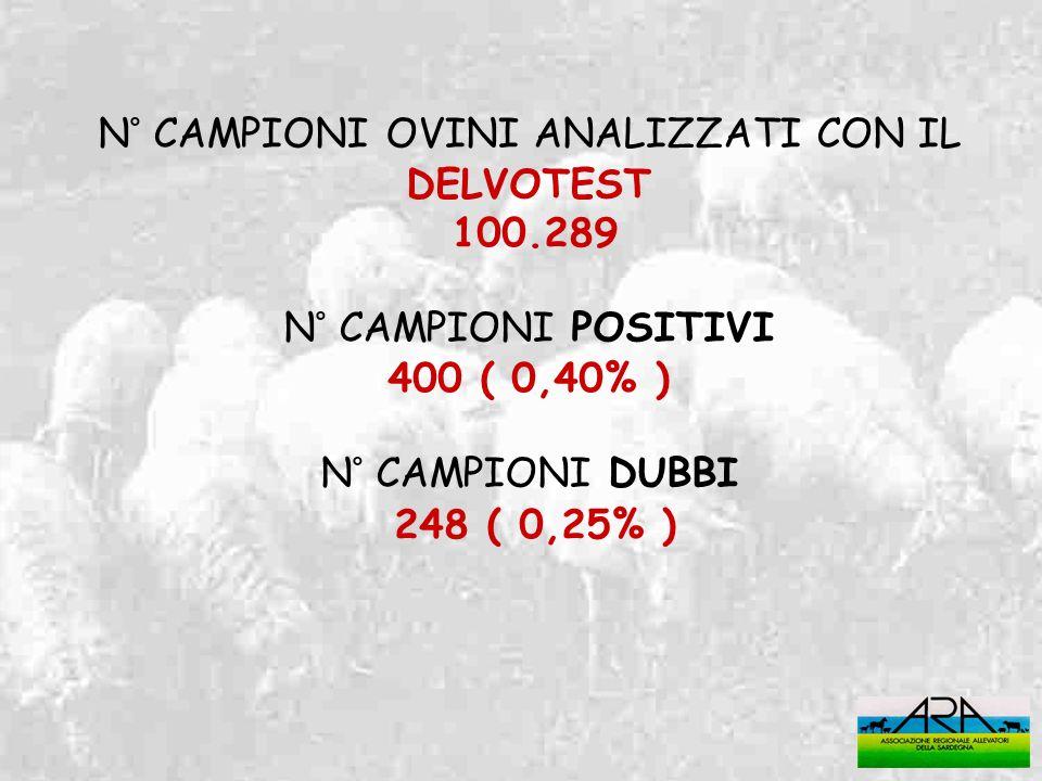 N° CAMPIONI OVINI ANALIZZATI CON IL DELVOTEST 100.289 N° CAMPIONI POSITIVI 400 ( 0,40% ) N° CAMPIONI DUBBI 248 ( 0,25% )