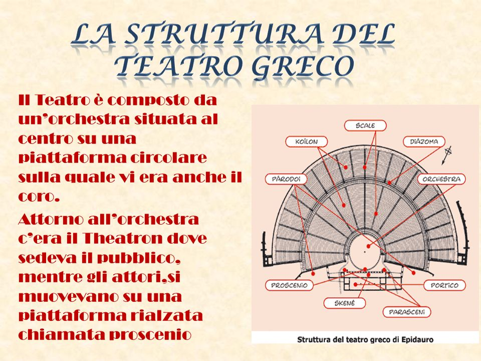 Il Teatro è composto da unorchestra situata al centro su una piattaforma circolare sulla quale vi era anche il coro. Attorno allorchestra cera il Thea