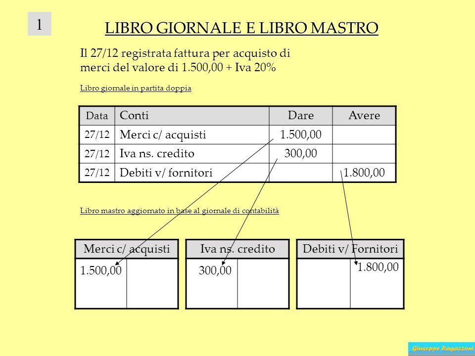 Data ContiDareAvere 27/12 Merci c/ acquisti1.500,00 27/12 Iva ns. credito300,00 27/12 Debiti v/ fornitori1.800,00 LIBRO GIORNALE E LIBRO MASTRO Merci