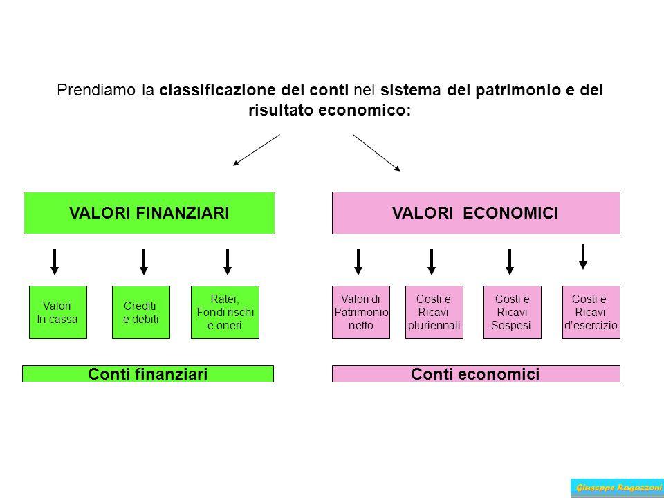 Prendiamo la classificazione dei conti nel sistema del patrimonio e del risultato economico: VALORI FINANZIARIVALORI ECONOMICI Valori In cassa Crediti