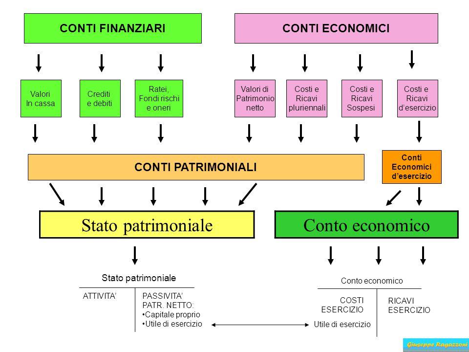 CONTI FINANZIARICONTI ECONOMICI Valori In cassa Crediti e debiti Ratei, Fondi rischi e oneri Valori di Patrimonio netto Costi e Ricavi pluriennali Cos