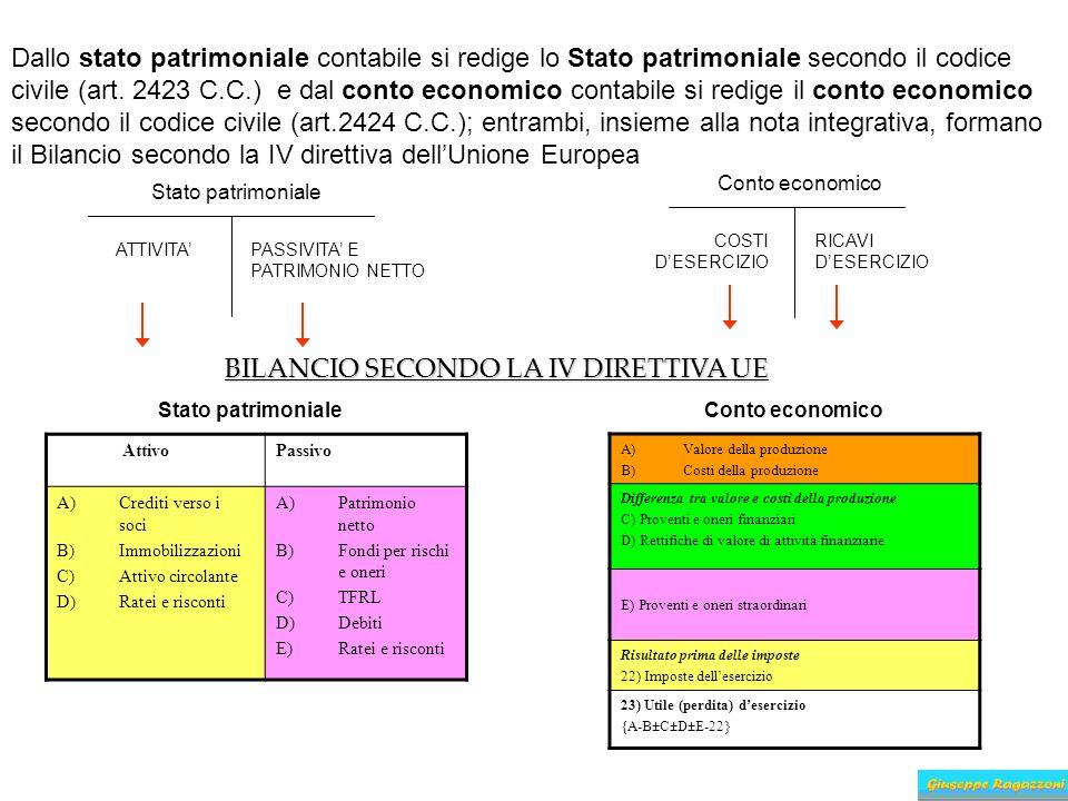 Dallo stato patrimoniale contabile si redige lo Stato patrimoniale secondo il codice civile (art. 2423 C.C.) e dal conto economico contabile si redige