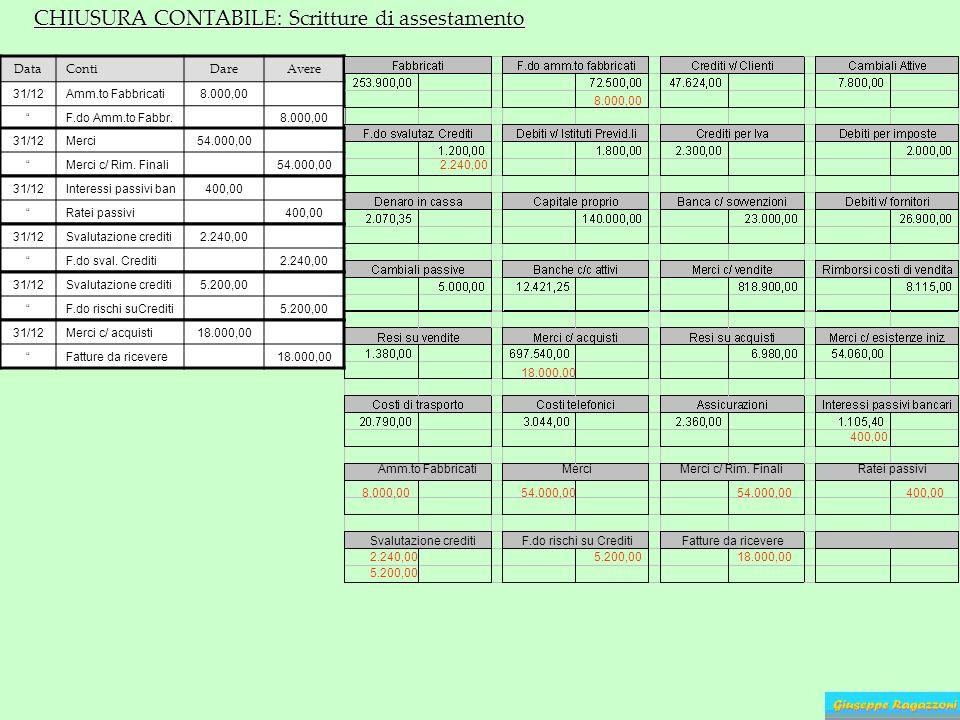 CHIUSURA CONTABILE: Scritture di assestamento DataContiDareAvere 31/12Amm.to Fabbricati8.000,00 F.do Amm.to Fabbr.8.000,00 Amm.to Fabbricati 8.000,00
