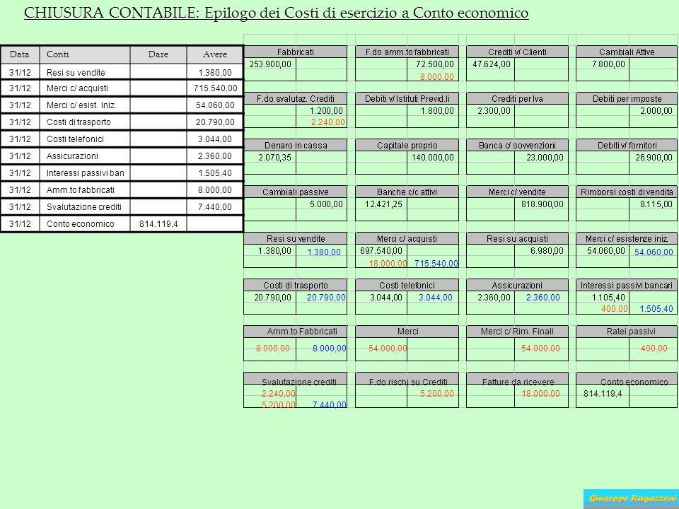 CHIUSURA CONTABILE: Epilogo dei Costi di esercizio a Conto economico Amm.to Fabbricati 8.000,00 54.000,00 MerciMerci c/ Rim. Finali 54.000,00 Ratei pa