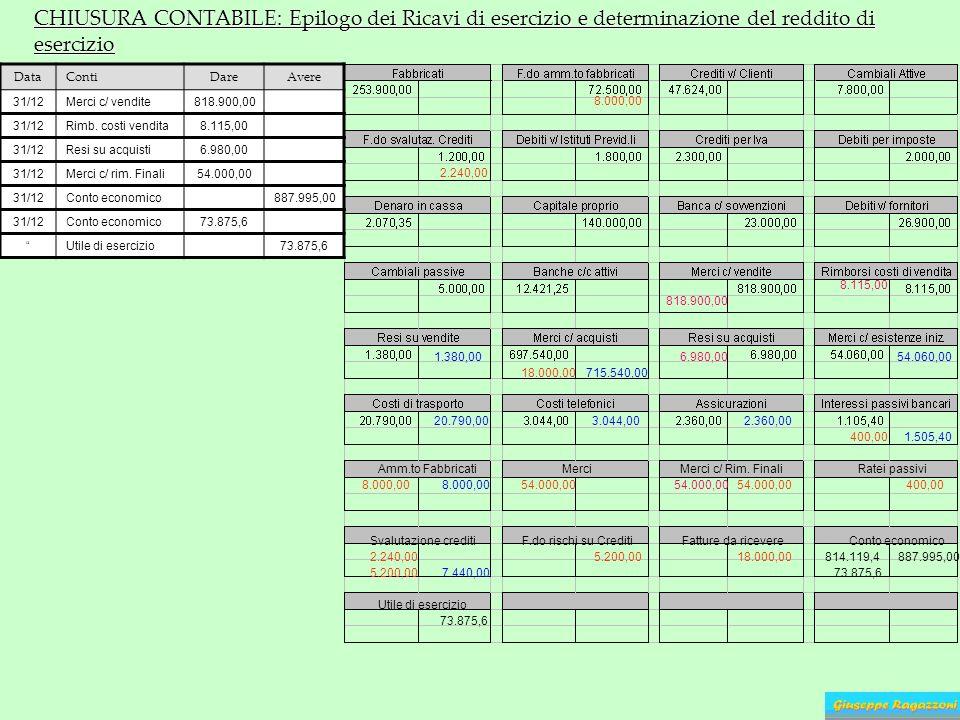 CHIUSURA CONTABILE: Epilogo dei Ricavi di esercizio e determinazione del reddito di esercizio Amm.to Fabbricati 8.000,00 54.000,00 MerciMerci c/ Rim.