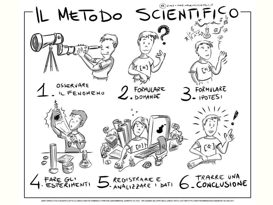 Prima di iniziare un progetto scientifico occorre dare uno sguardo a questi passaggi e alla terminologia che si usa.