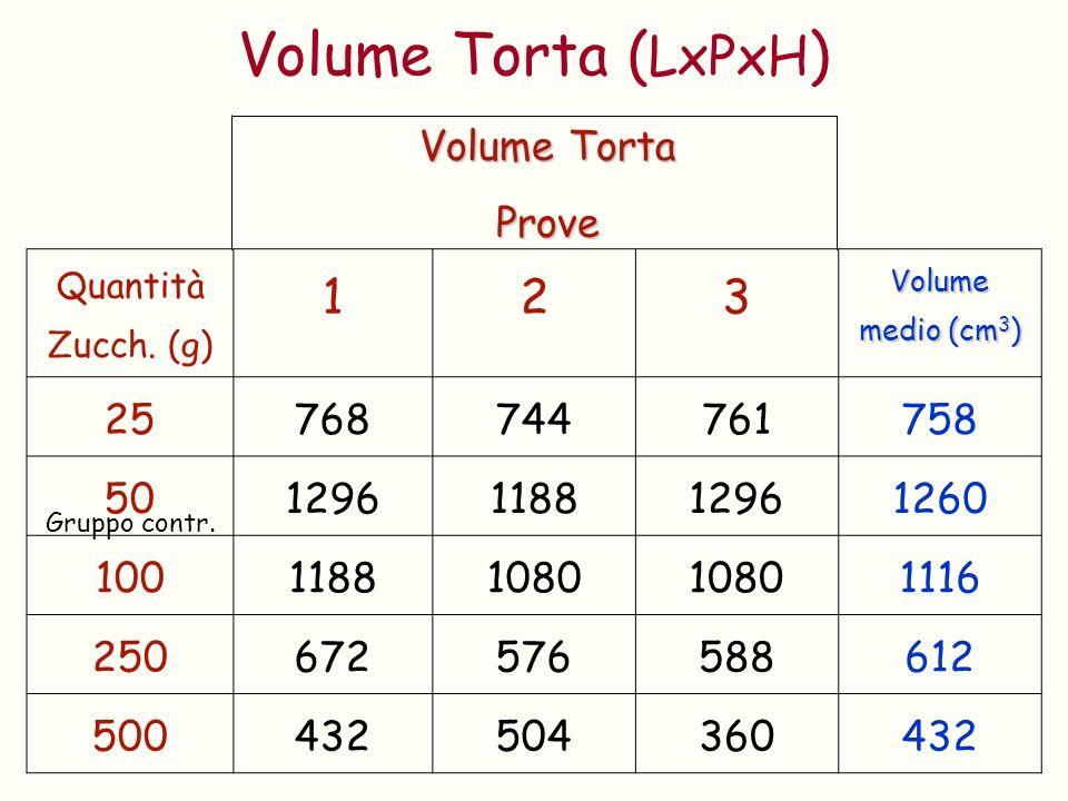 Volume Torta ( LxPxH ) Quantità Zucch. (g) 123 Volume medio (cm 3 ) 25768744761758 501296118812961260 10011881080 1116 250672576588612 500432504360432