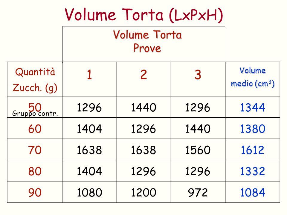 Quantità Zucch. (g) 123 Volume medio (cm 3 ) 501296144012961344 601404129614401380 701638 15601612 8014041296 1332 90108012009721084 Volume Torta Prov