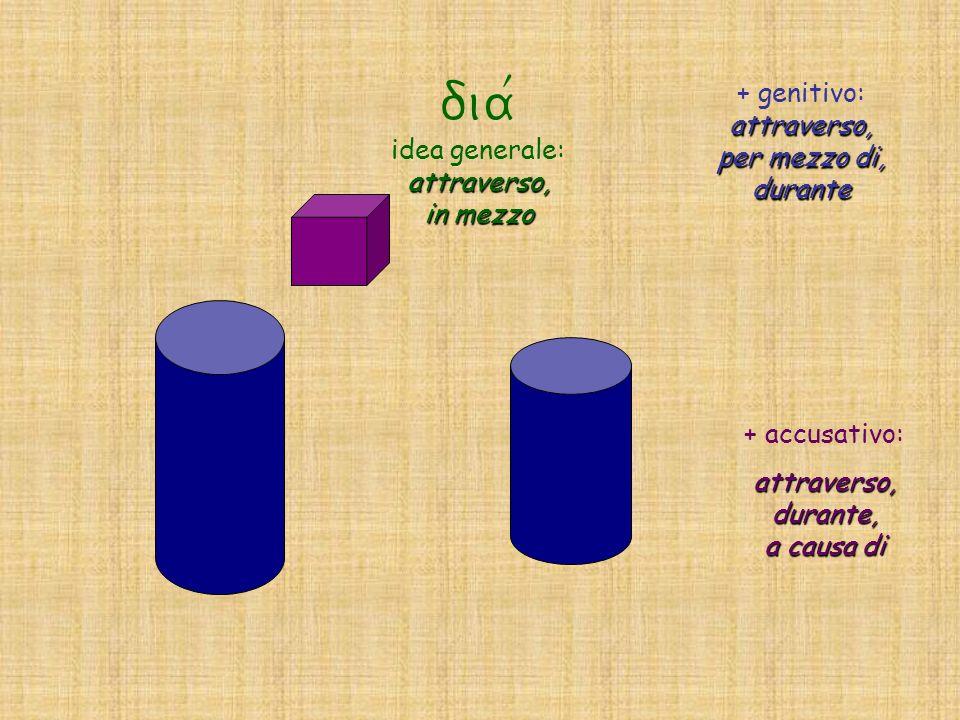 dia/ idea generale:attraverso, in mezzo attraverso, per mezzo di, durante + genitivo: attraverso, per mezzo di, durante + accusativo: attraverso, dura