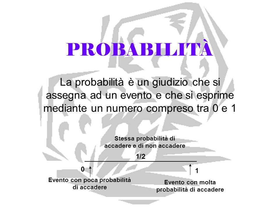 PROBABILITÀ La probabilità è un giudizio che si assegna ad un evento e che si esprime mediante un numero compreso tra 0 e 1 0 1 Evento con molta proba