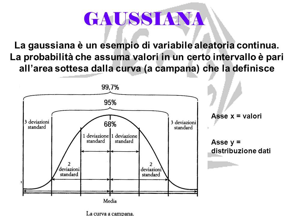 GAUSSIANA La gaussiana è un esempio di variabile aleatoria continua. La probabilità che assuma valori in un certo intervallo è pari allarea sottesa da