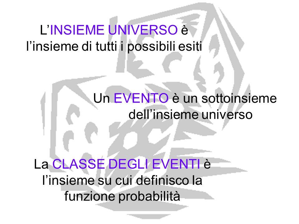 Un EVENTO è un sottoinsieme dellinsieme universo LINSIEME UNIVERSO è linsieme di tutti i possibili esiti La CLASSE DEGLI EVENTI è linsieme su cui defi