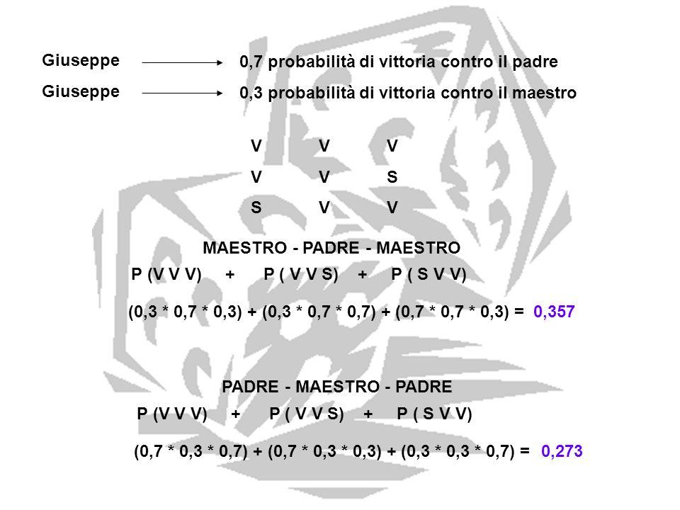 Giuseppe 0,7 probabilità di vittoria contro il padre 0,3 probabilità di vittoria contro il maestro VVVVVSSVVVVVVVSSVV MAESTRO - PADRE - MAESTRO P (V V