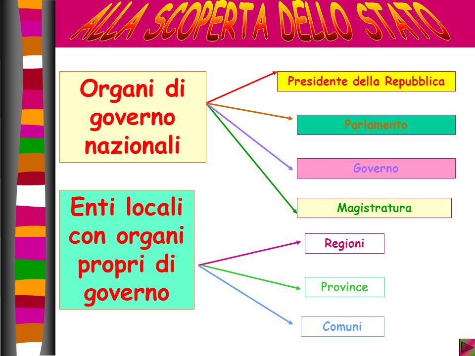 Magistratura Enti locali con organi propri di governo Regioni Province Comuni Presidente della Repubblica Organi di governo nazionali Governo Parlamento