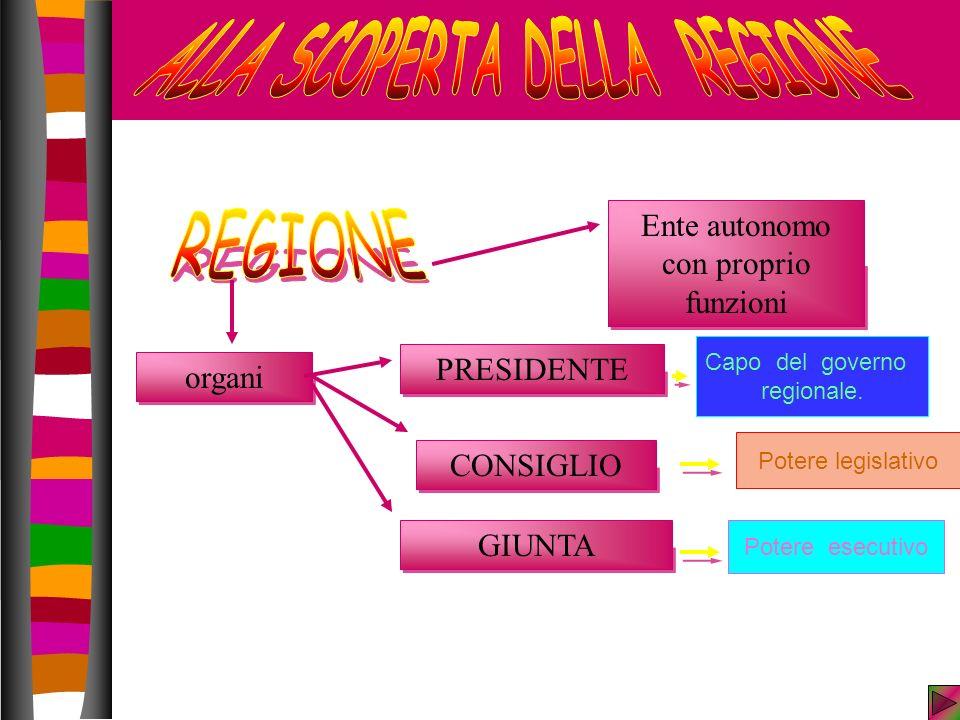 CONSIGLIO GIUNTA Potere esecutivo Potere legislativo Ente autonomo con proprio funzioni organi PRESIDENTE Capo del governo regionale.