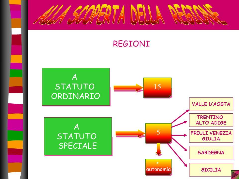 A STATUTO ORDINARIO 15 A STATUTO SPECIALE 5 + autonomia SARDEGNA VALLE DAOSTA TRENTINO ALTO ADIGE FRIULI VENEZIA GIULIA SICILIA REGIONI
