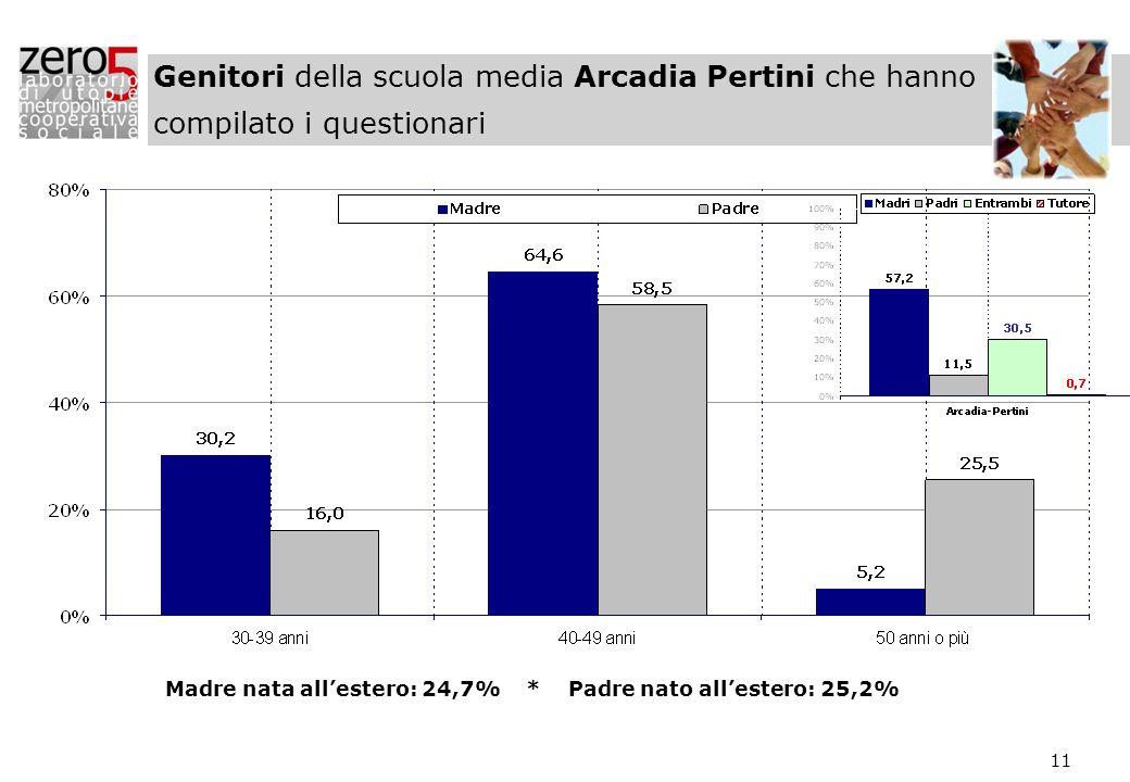 11 Genitori della scuola media Arcadia Pertini che hanno compilato i questionari Madre nata allestero: 24,7% * Padre nato allestero: 25,2%