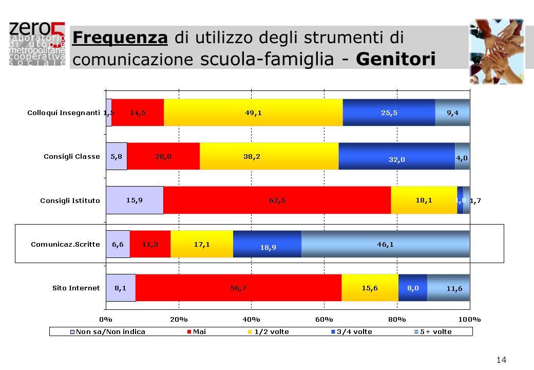 14 Frequenza di utilizzo degli strumenti di comunicazione scuola-famiglia - Genitori