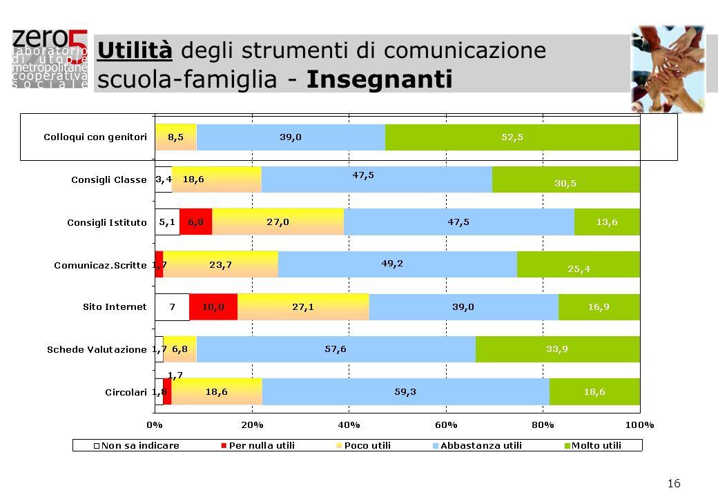 16 Utilità degli strumenti di comunicazione scuola-famiglia - Insegnanti