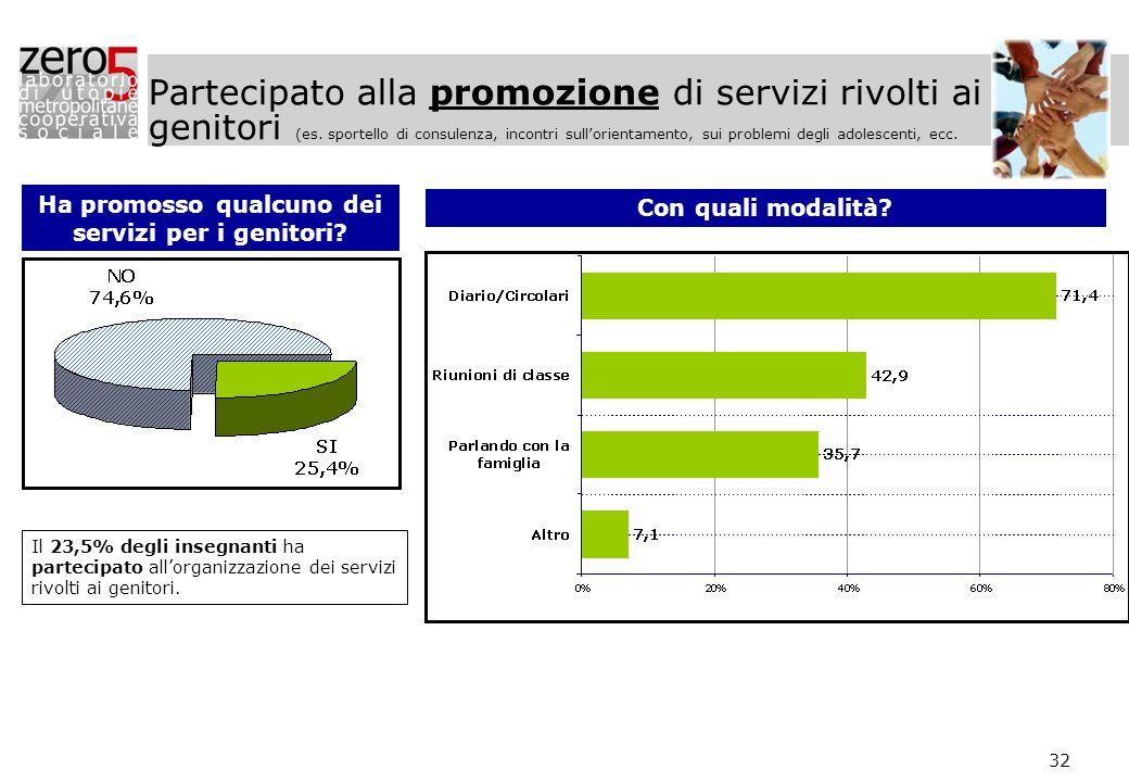 32 Partecipato alla promozione di servizi rivolti ai genitori (es. sportello di consulenza, incontri sullorientamento, sui problemi degli adolescenti,