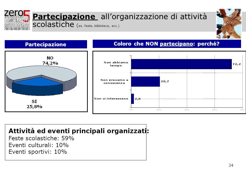 34 Partecipazione allorganizzazione di attività scolastiche ( es. feste, biblioteca, ecc.) Partecipazione Coloro che NON partecipano: perché? Attività