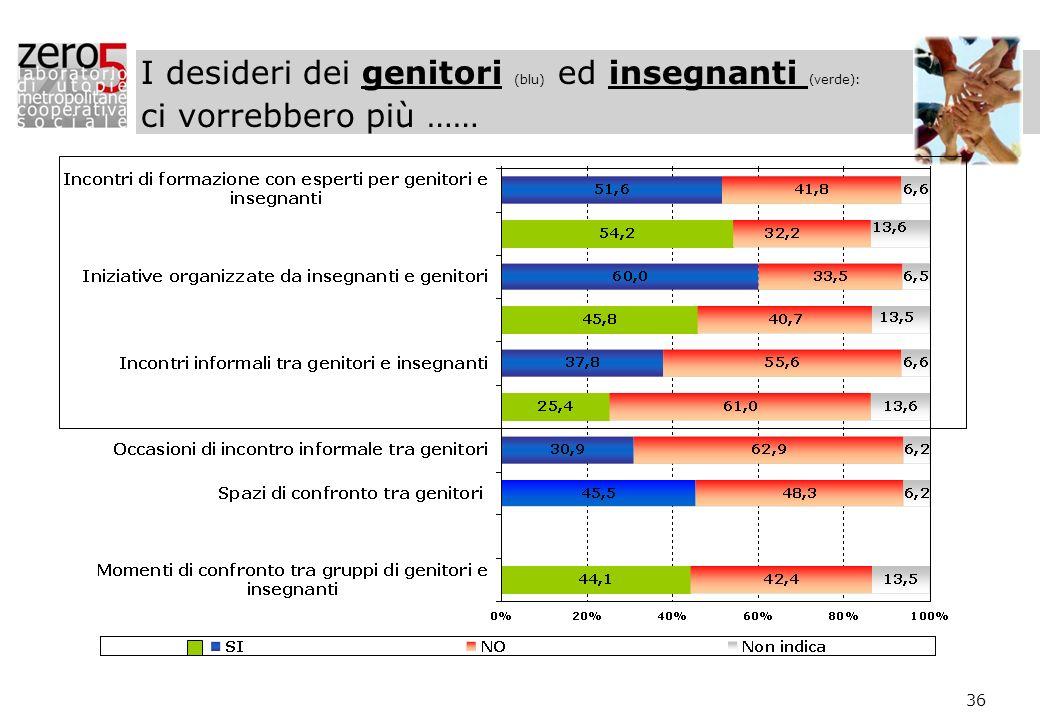 36 I desideri dei genitori (blu) ed insegnanti (verde): ci vorrebbero più ……